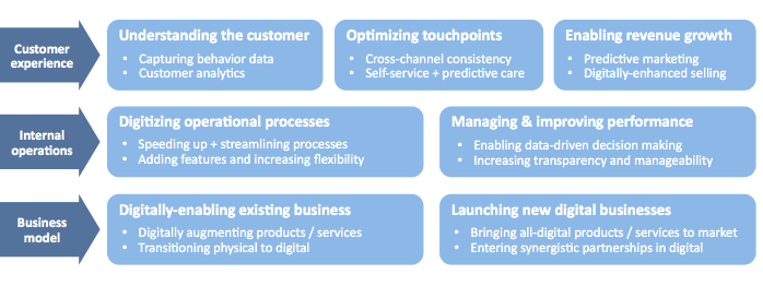 Metasite strategic digital transformation framework