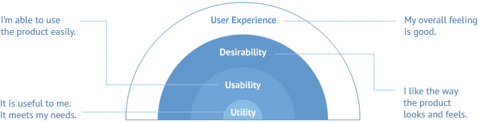 From utility and usability to desirability and user experience